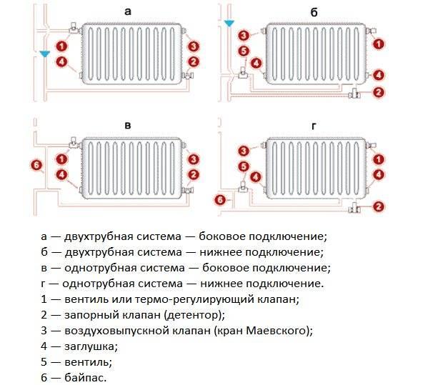 Как соединить биметаллические радиаторы между собой и батареи: собрать и нарастить правильно
