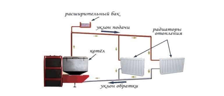 Открытая система отопления и закрытая - что лучше и что выбрать? разбираемся с преимуществами и недостатками открытых и закрытых систем отопления.