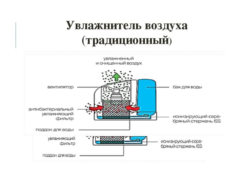 Изготовление очистителя воздуха своими руками