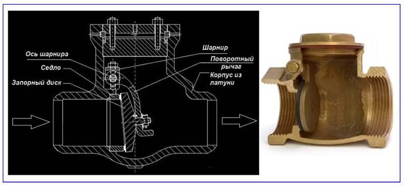 Обратный клапан для отопления схема подключения, виды и рекомендации по эксплуатации