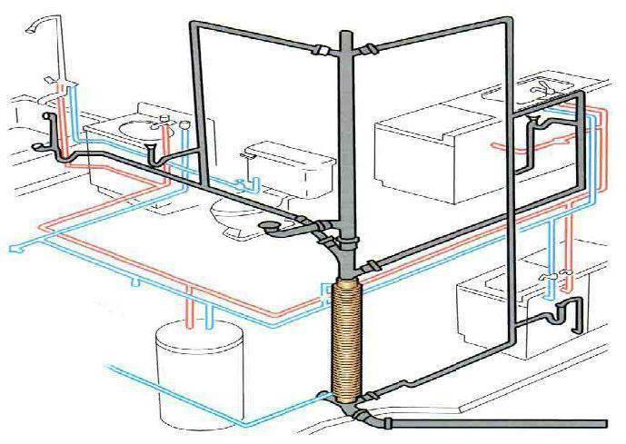 Правильное устройство канализации в многоэтажном доме 5 требований
