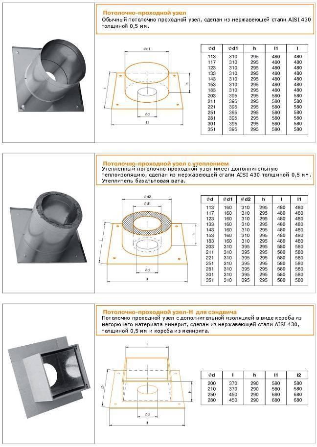 Монтаж потолочно-проходного узла для дымохода