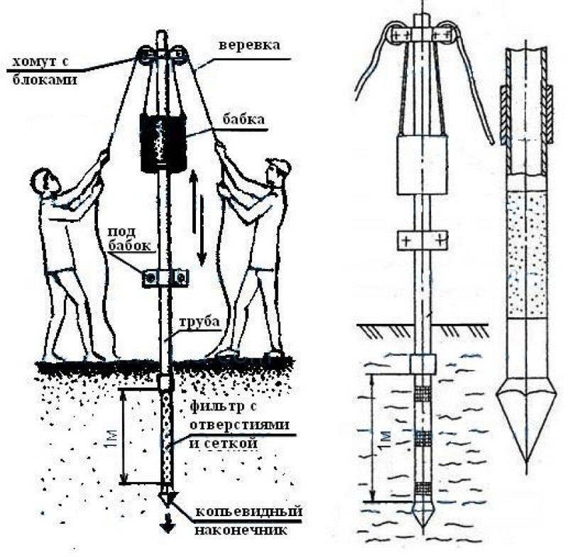 Буровая установка для бурения скважин на воду своими руками на vodatyt.ru