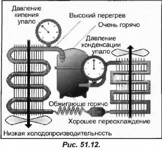 Принцип заправки системы бытового кондиционера фреоном. как самому заправить домашний кондиционер – инструкция