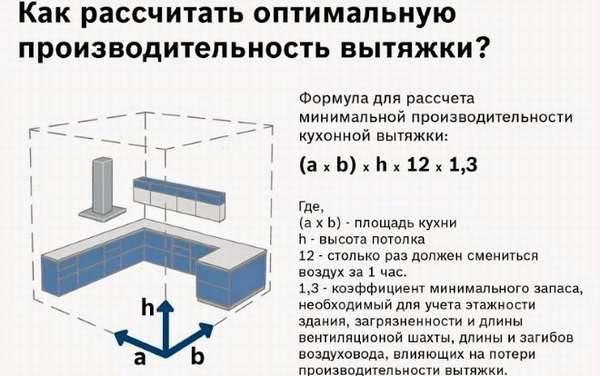 Расчёт мощности вытяжки для кухни расчёт мощности вытяжки для кухни