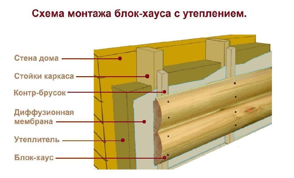 Обшивка стен имитацией бруса  плюсы и минусы - все про гипсокартон