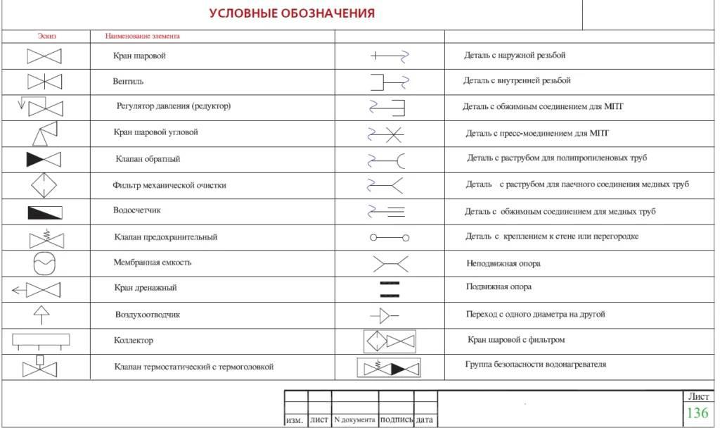 Сп внутренний водопровод и канализация: нормы и правила для санитарных систем
