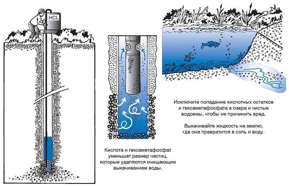 Почему вода из скважины идет рывками