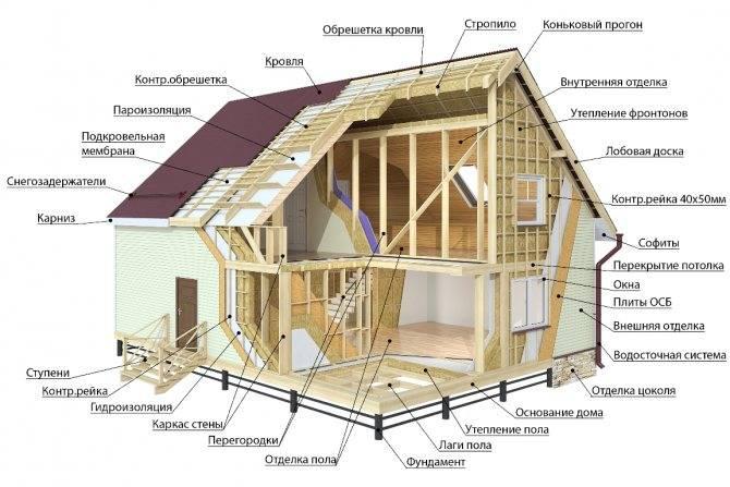 Какой дом теплее: каркасный или брусовой, отзывы о том, что лучше