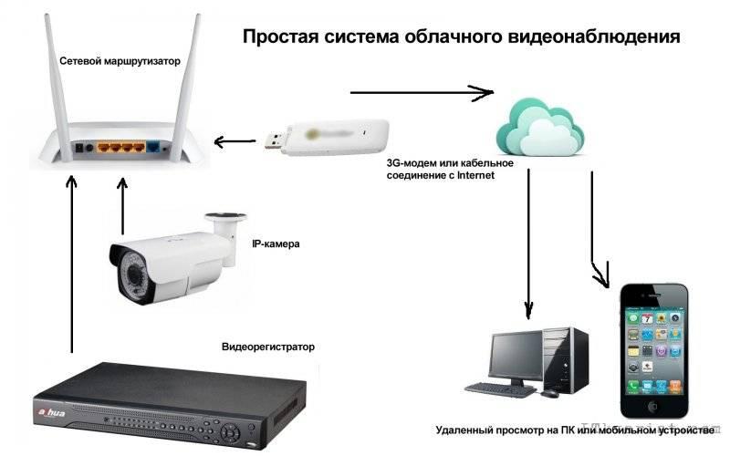 Все тонкости видеонаблюдения в облаке: преимущества, недостатки и топ компаний