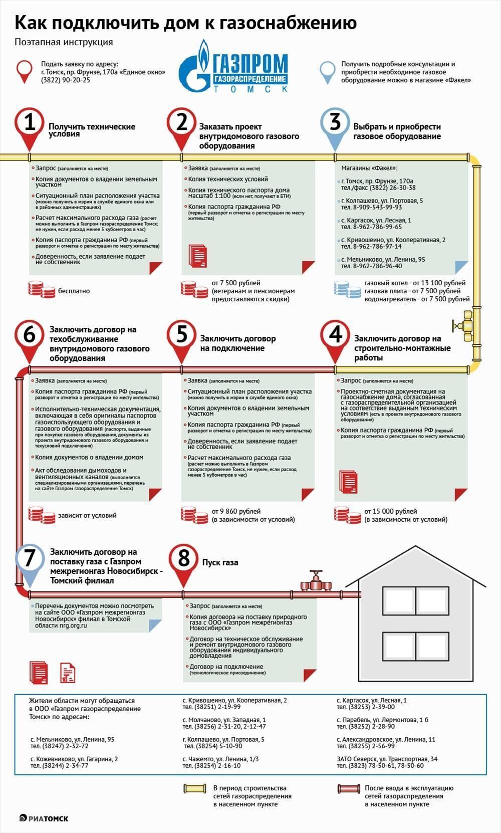 Правила подключения к сетям газораспределения 1314 – все о газоснабжении