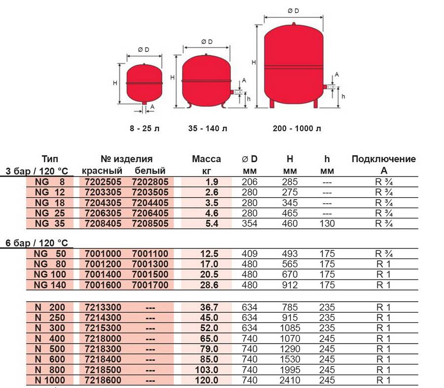Расширительный бак для отопления - конструкции и особенности разных типов