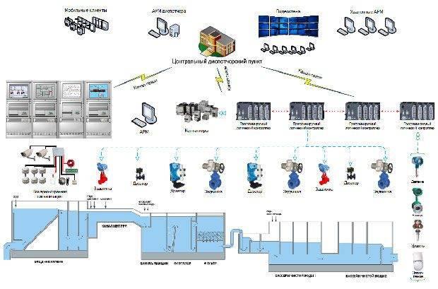 Система диспетчеризации водоканалов | нпф 'круг'