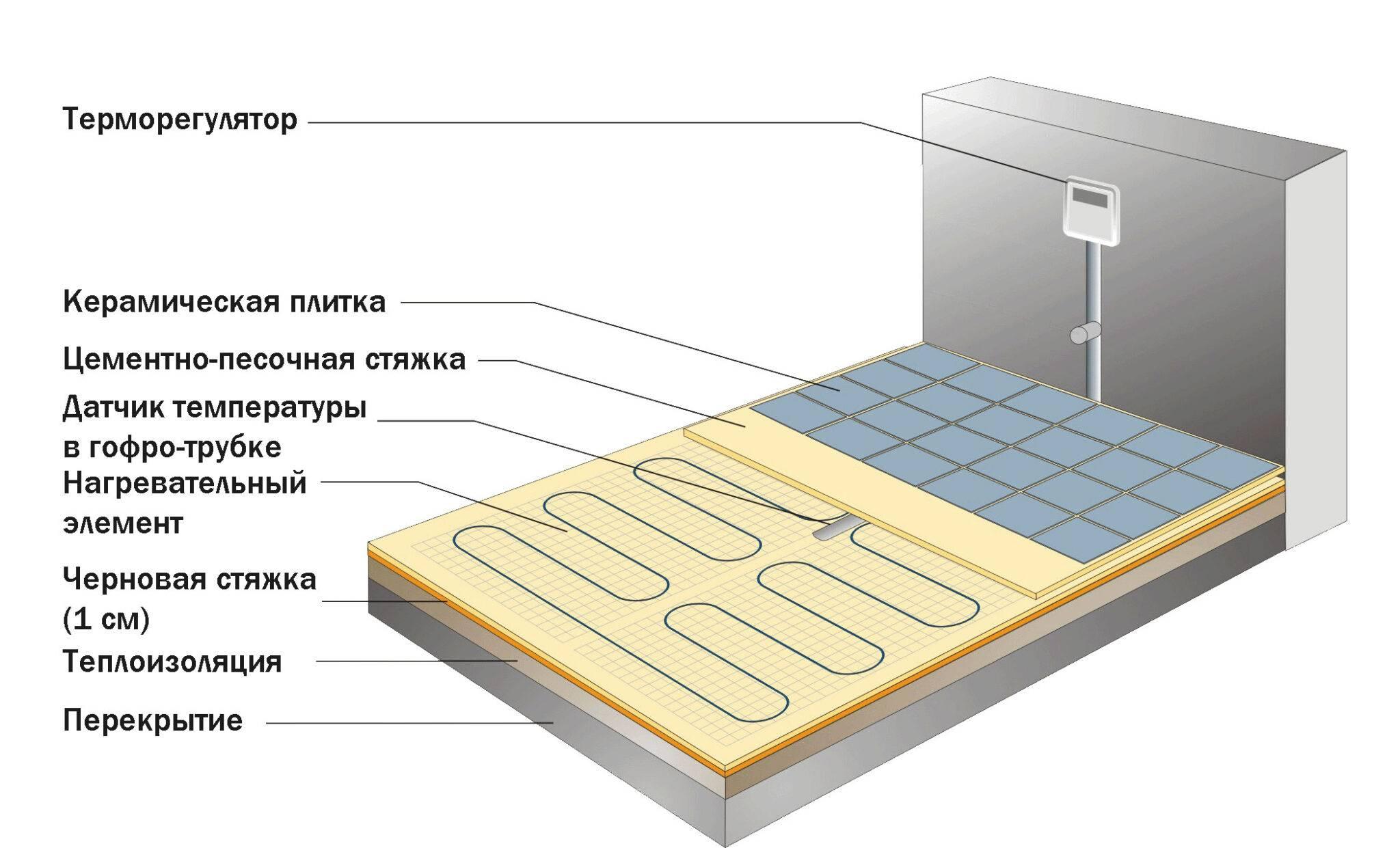 Разновидности теплой плитки для пола без подогрева