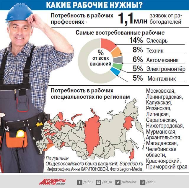 Где работать в москве — топ профессий для всех