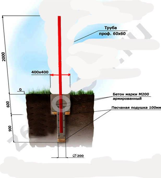 Глубина для столбов для забора: как закапывать и бетонировать ямы
