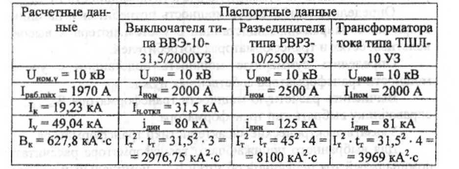 Выбор трансформаторов тока для присоединения расчетных счетчиков
