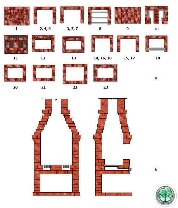 Разновидности уличных печек и способы как сделать своими руками