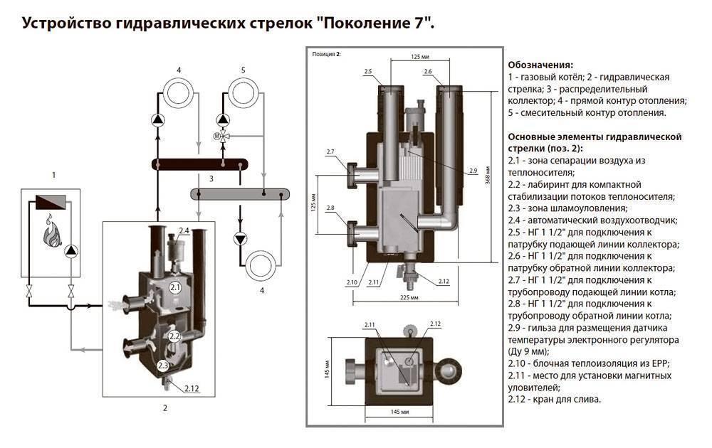 Гидрострелка для систем отопления - назначение, устройство, расчет, гидравлический разделитель,принцип работы,для чего нужна гидрострелка,гидравлическая стрелка.