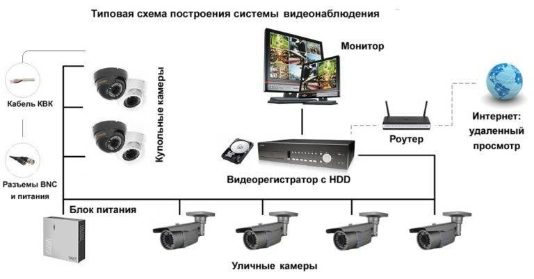 Видеонаблюдение для частного дома своими руками: самостоятельная установка видеокамер во дворе, ip-схемы и настройка