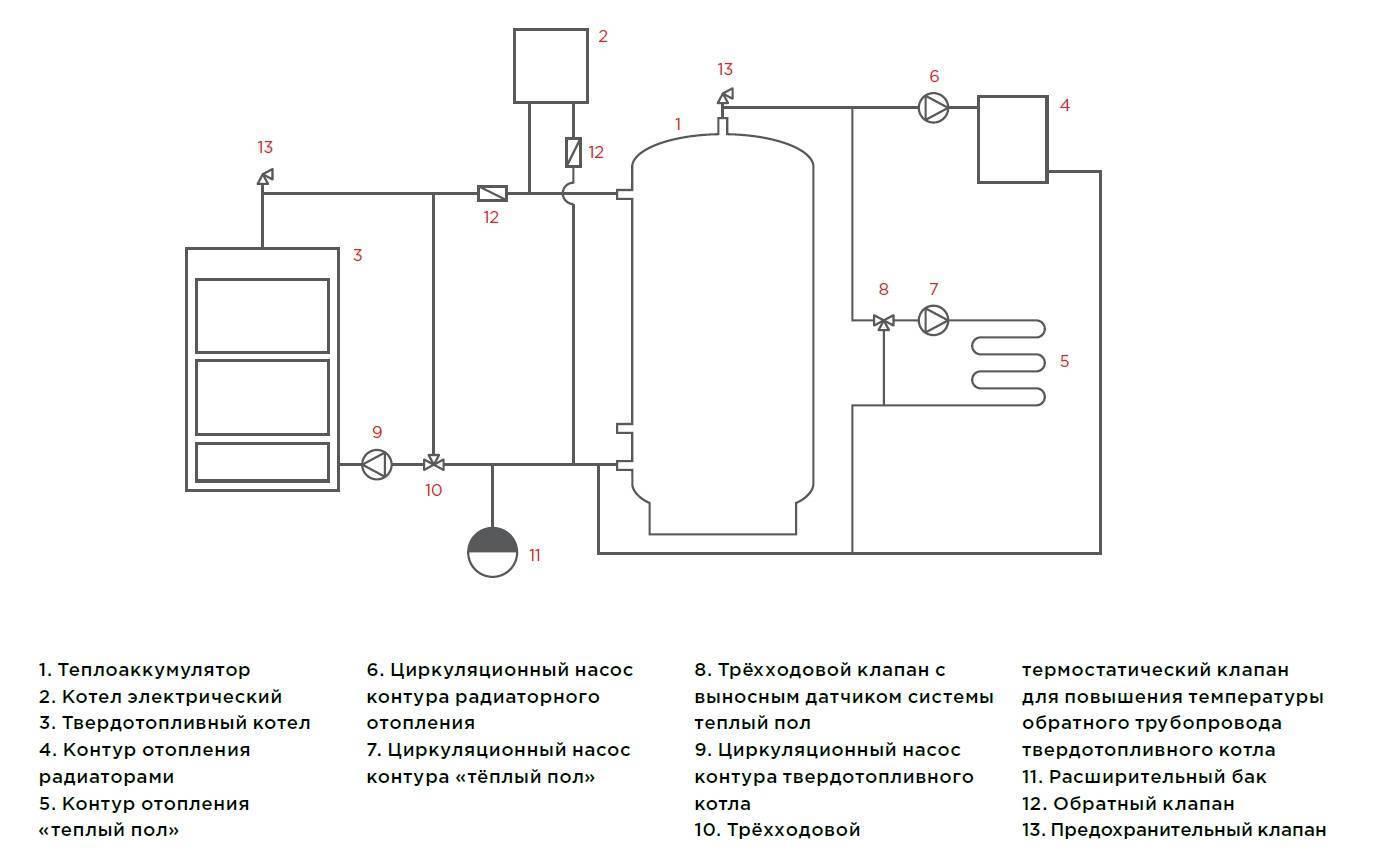 Преимущества и недостатки электрического отопления в квартире
