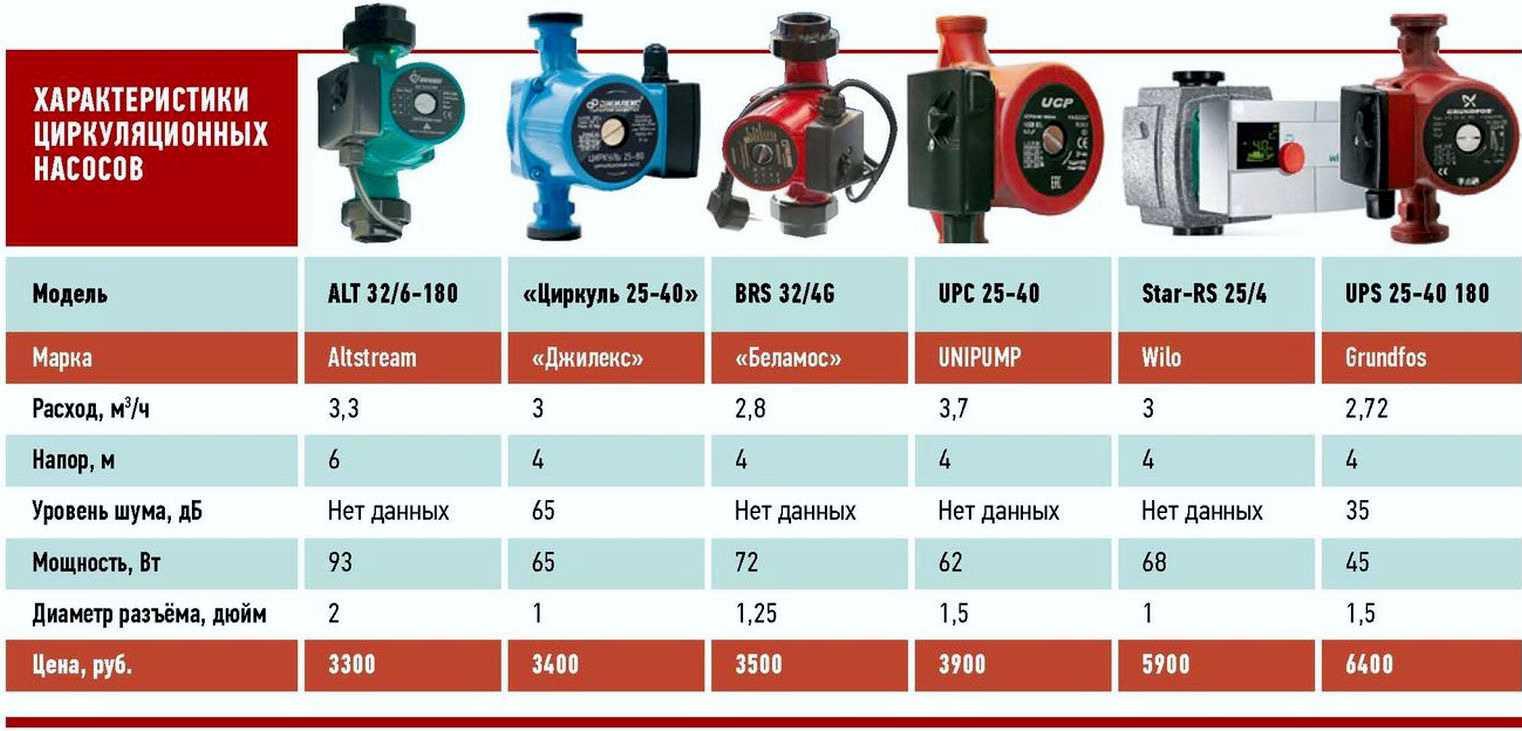 Обзор и сравнение циркуляционных насосов для отопления