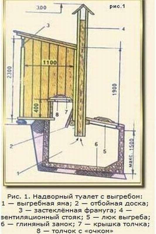Выгребная яма (септик) для туалета на даче своими руками