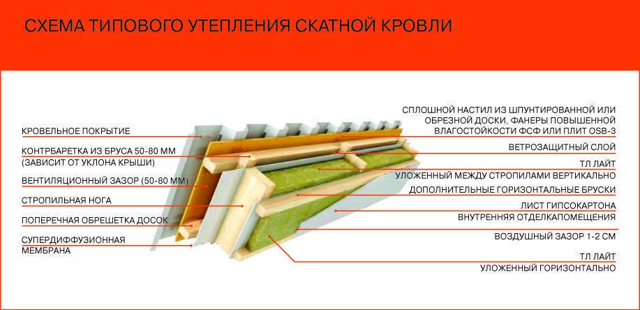 Как и чем утеплить крышу деревянного частного дома