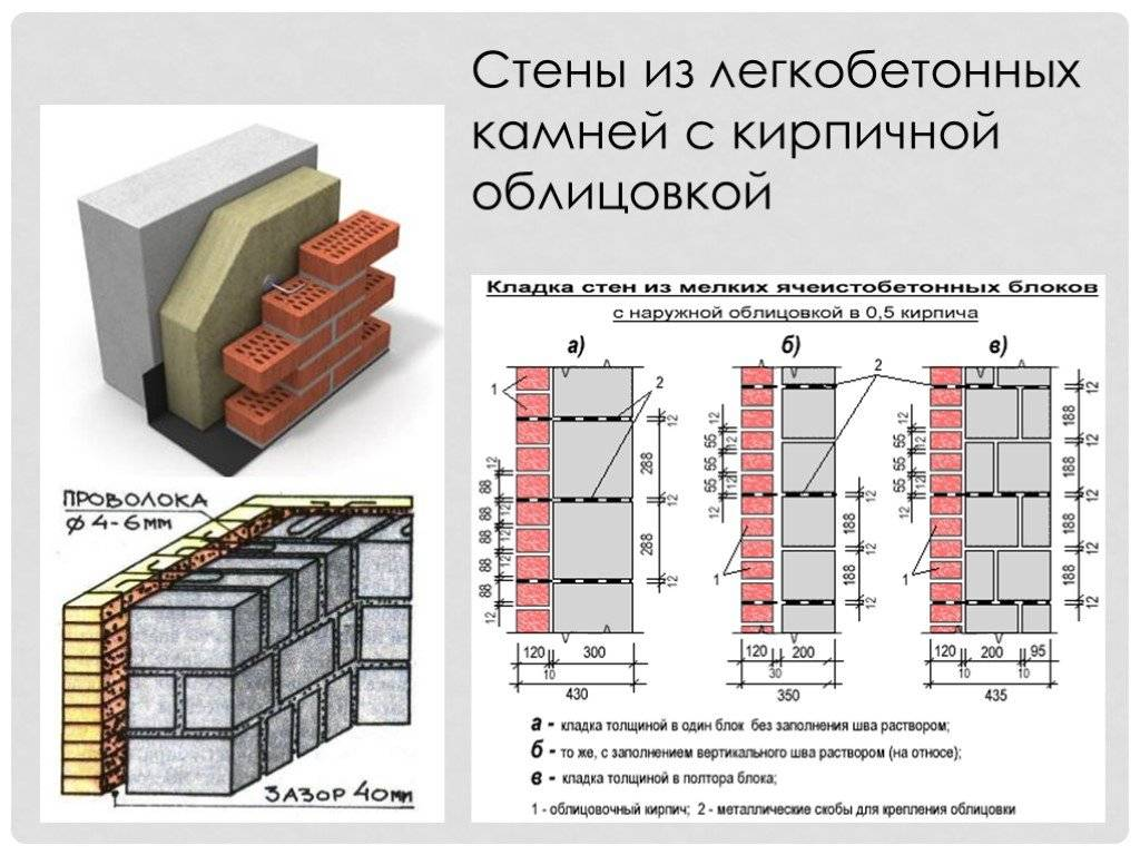 Толщина кирпичной стены при строительстве домов