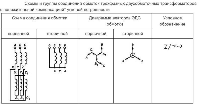 Принцип работы трехфазного трансформатора