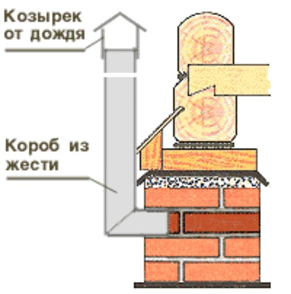Организация вентиляции подпола частного дома