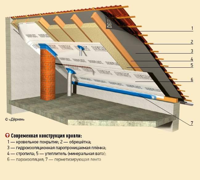 Как утеплить крышу деревянного дома