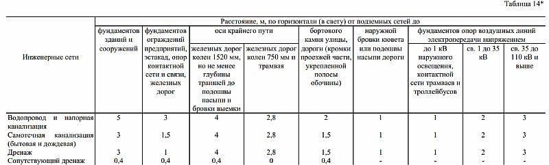 Расстояние от септика до дома: минимальное, максимальное, нормы снип, на каком делать по закону 2021