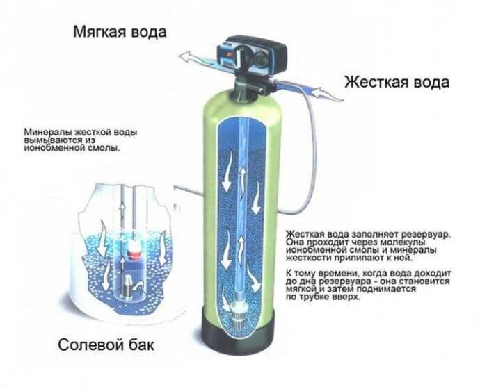 Выбираем лучший умягчитель воды на 2021 год