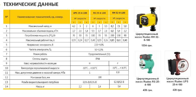 Циркуляционные насосы для отопления частных домов: рейтинг производителей