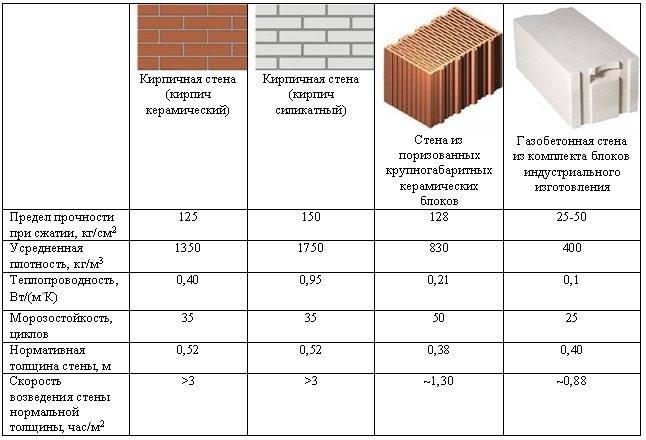 Толщина кирпичной стены: зависимость прочности несущей стены от вида кирпича. какая должна быть толщина стен при кладке в 2 слоя по госту?