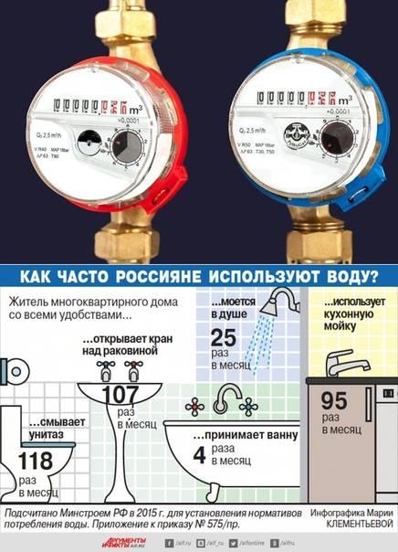 Счетчики на воду какой выбрать: какой счетчик для воды лучше выбрать по оценке технических и эксплуатационных характеристик