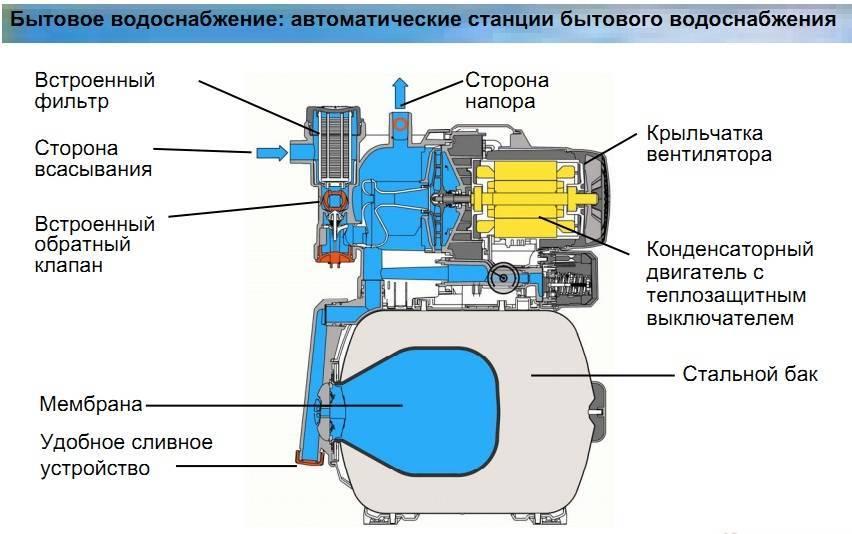 Как устроена насосная станция гардена 3000
