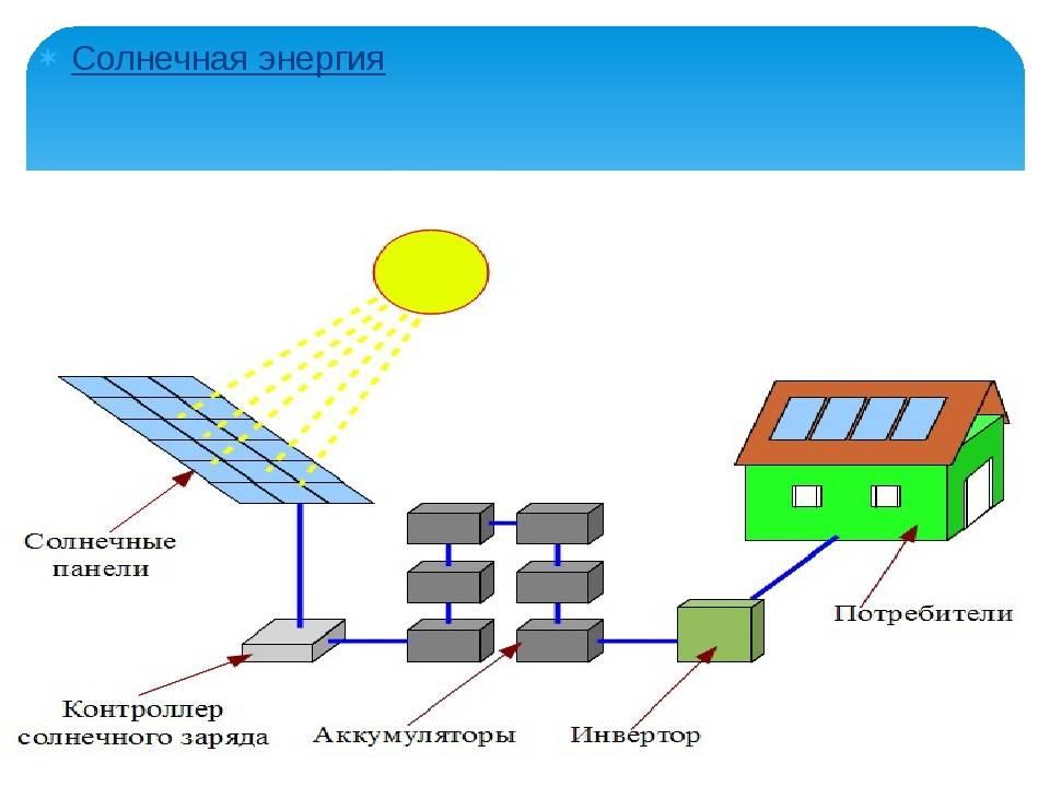 Принцип работы солнечной батареи, что такое солнечная батарея