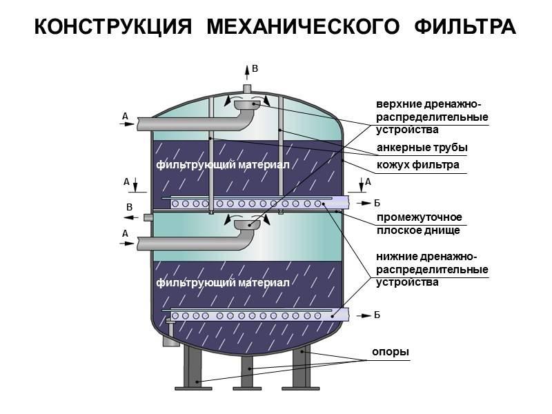 Виды фильтров для механической очистки воды и как выбрать подходящий
