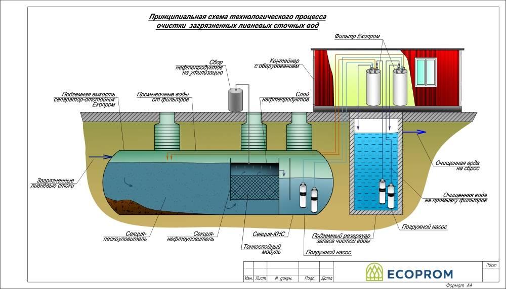 Методы очистки бытовых сточных вод