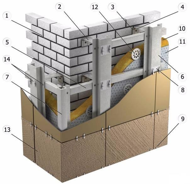 Подсистема для вентилируемого фасада: профиль, крепления, виды