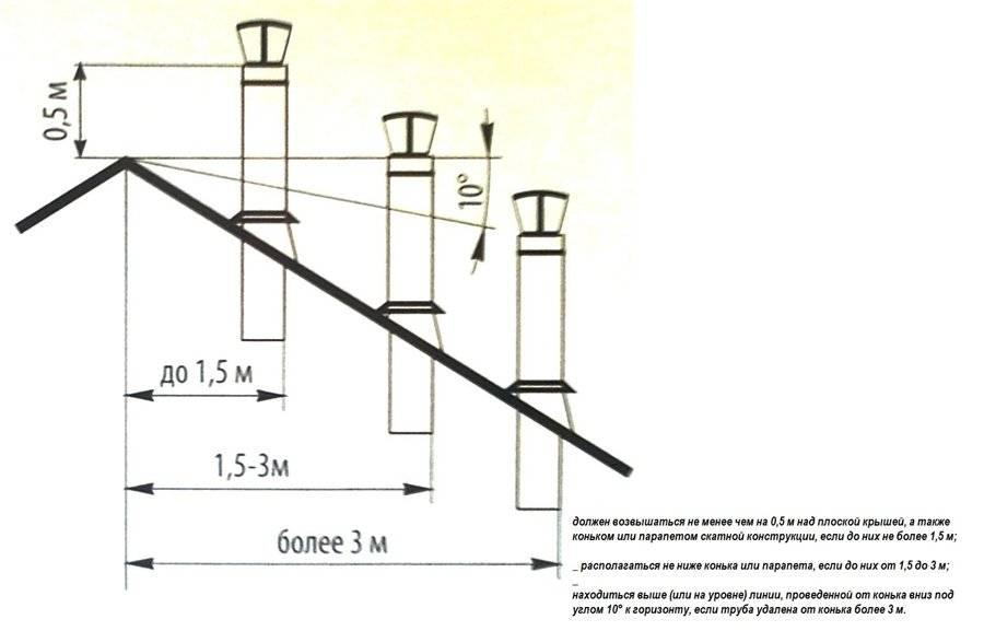 Высота вентиляционной трубы над крышей: особенности применения, зависимость показателей, инструкция по установке