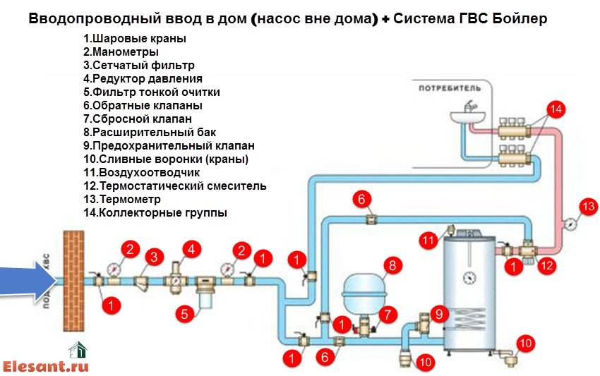 Подача горячей воды в многоэтажном доме: сверху или снизу, какими способами подается - схема закрытого и открытого типа для многоквартирного здания