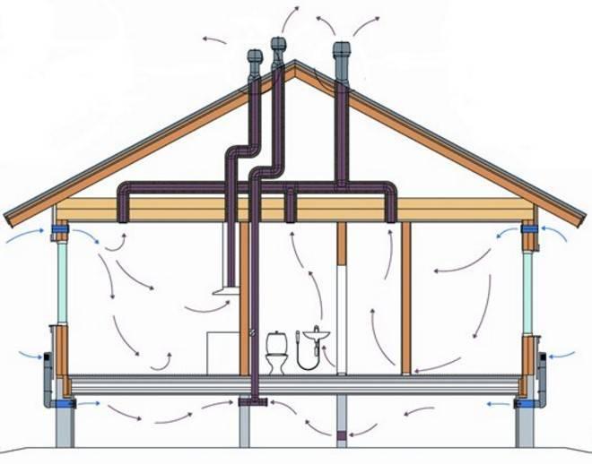 Вентиляция в каркасном доме: схемы и как сделать правильно