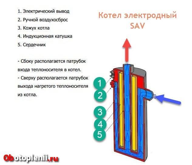 Как сделать индукционный котел отопления своими руками: рекомендации по изготовлению, виды конструкций, схема