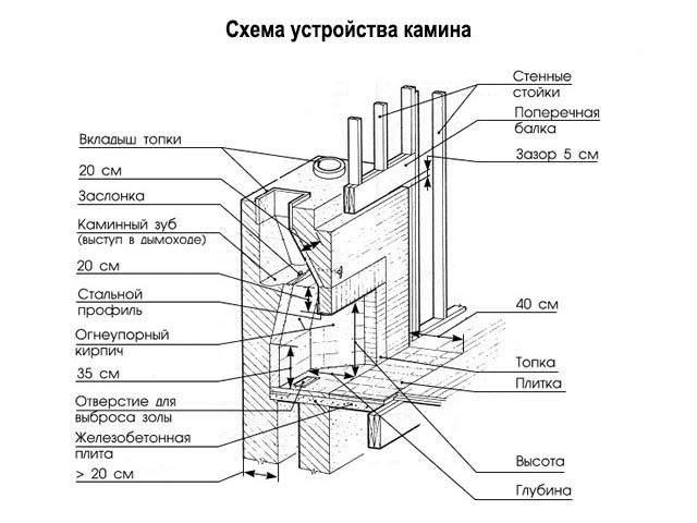 Особенности установки и эксплуатации печи-камина