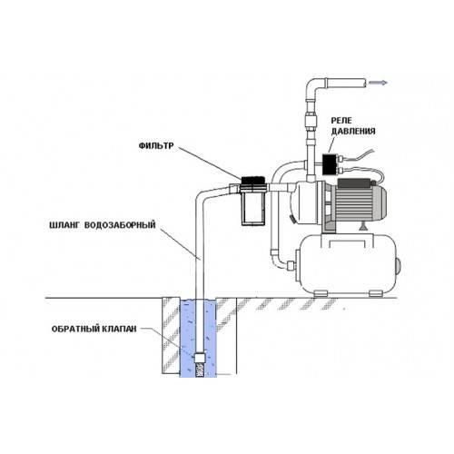 Из чего состоит и как работает насосная станция