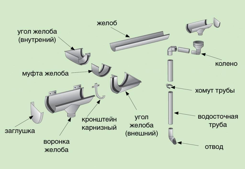 Труба водосточная оцинкованная: диаметр,характеристики, назначение, гост, монтаж