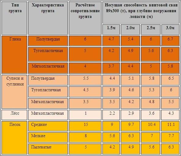 Свайный фундамент: расчет количества свай, несущей способности и нагрузки